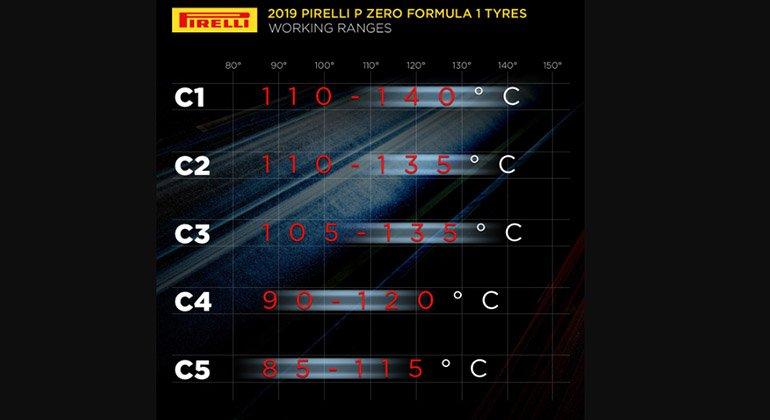 As faixas de temperatura ideais dos pneus variam de acordo com a maciez do composto utilizado (Pirelli)